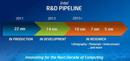 Планы компании Intel по этапам внедрения новых техпроцессов