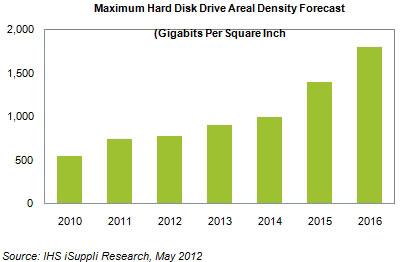 Прогноз роста плотности записи HDD вплоть до 2016 года