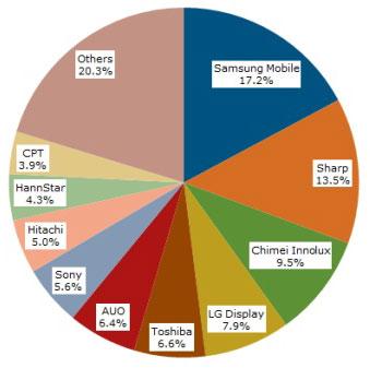 Распределение долей на рынке малоформатных LCD-панелей в 2011 году (данные NPD DisplaySearch)