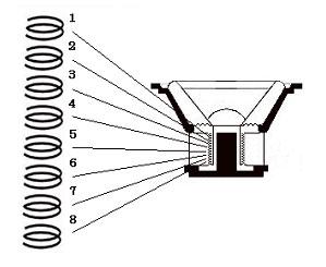 ЦАП в динамике в виде восьми катушек. Процессору остаётся только «цифра»
