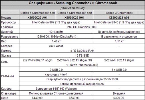 Спецификации моделей хромбуков и хромбокса компании Samsung