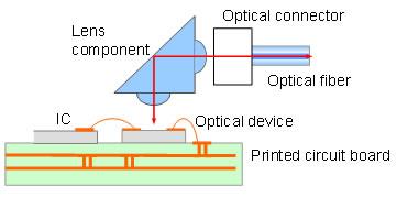 Классическая конструкция оптического модуля для межплатных соединений