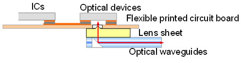 Конструкция оптического трансивера, предложенная Fujitsu