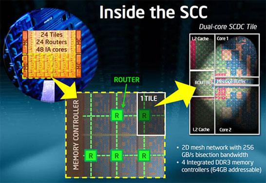 Вы ещё не знаете, зачем вам нужен 48-ядерный процессор для смартфона? Тогда следите за новостями!