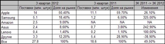 Объёмы поставок планшетов в третьем квартале 2012 года (данные IDC)