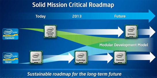 Планы Intel по выпуску новых серверных процессоров