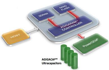 Блок-схема работы NVDIMM