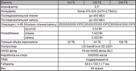 Характеристики моделей SSD Kingston SSDNow V300