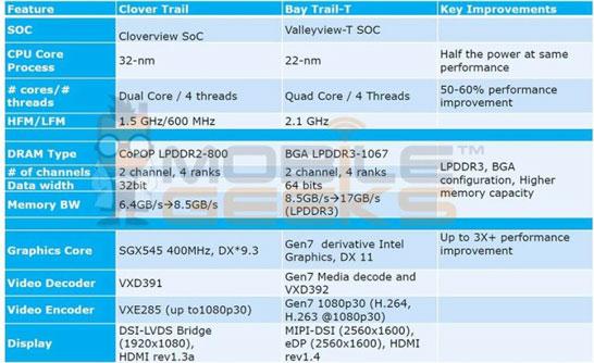 Некоторые детали о планшетной платформе Intel образца 2014 года