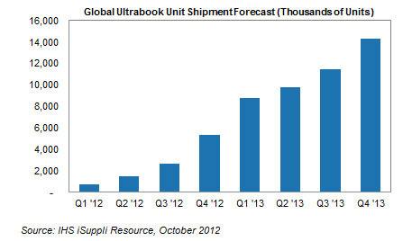 Прогноз развития рынка ультрабуков (свежее мнение аналитиков IHS iSuppli)
