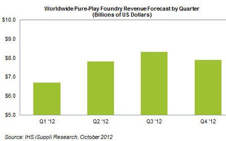 Разбивка объёмов заказов на контрактные полупроводники по кварталам 2012 года