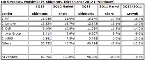 Предварительные результаты рынка ПК в третьем квартале 2012 года (данные компании IDC)