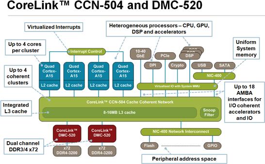 Блок-схема SoC на ядрах с архитектурой ARM с использованием CoreLink CCN-504