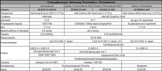 Сводная таблица с характеристиками хромбуков (и хромбокса) компании Samsung