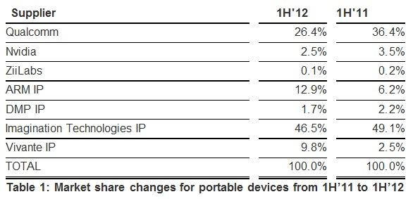 Изменение рыночных долей графических ядер для карманных устройств в период с первого полугодия 2011 года, включая первое полугодие 2012