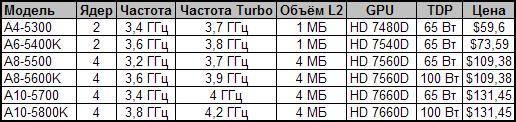 Возможные цены на настольные APU AMD Trinit