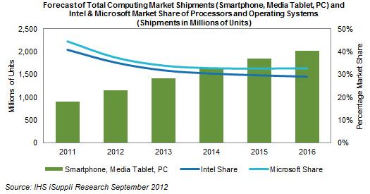 Динамика изменений позиций компаний Microsoft и Intel на рынке ПК с участием смартфонов и планшетов
