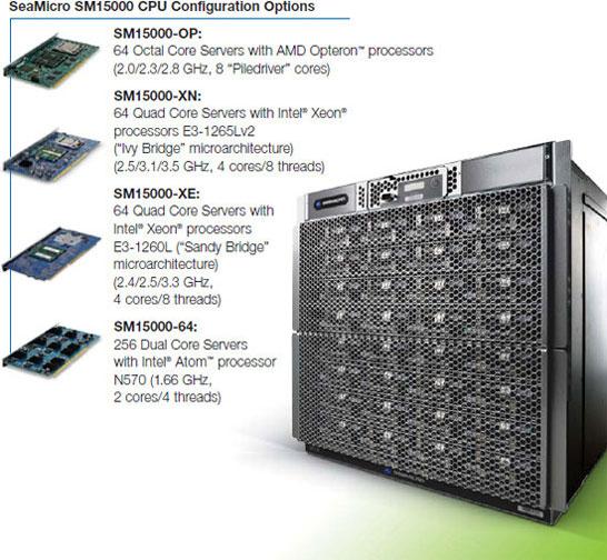 AMD SeaMicro SM15000: скоро на AMD Opteron Piledriver и Intel Xeon Ivy Bridge