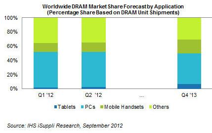Прогноз изменения соотношения типов DRAM на рынке памяти