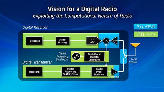 Блок схема цифрового радиотракта (синим цветом обозначены оставшиеся аналоговые части)