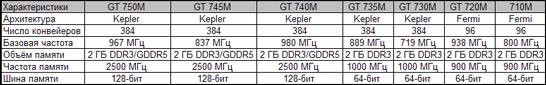 Сводные характеристики мобильных графических процессоров NVIDIA 700-й серии