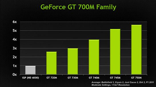 Сравнение возможностей новых адаптеров NVIDIA по отношению к интегрированной графике Intel