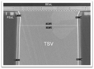 Часть микросхемы с изображением выхода сквозного канала TSVs