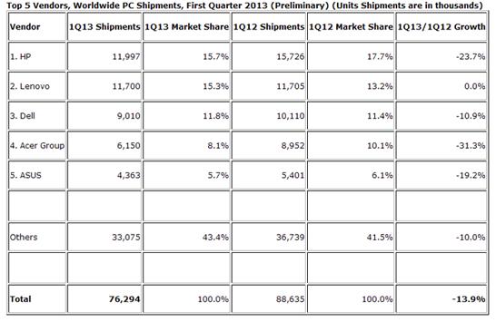 Статистика работы пятёрки лидеров на рынке ПК в первом квартале 2013 года (данные компании IDC)