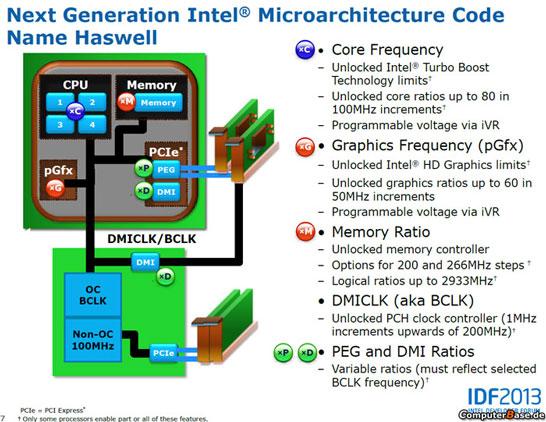 Разгон процессоров Intel в поколении Haswell станет проще