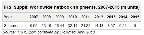 Прошлая и ожидаемая динамика продаж нетбуков (данные IHS iSuppli)