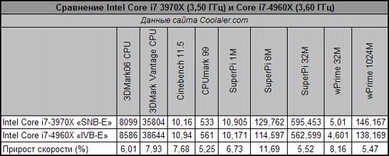 Предполагаемая производительность новой топовой платформы Intel