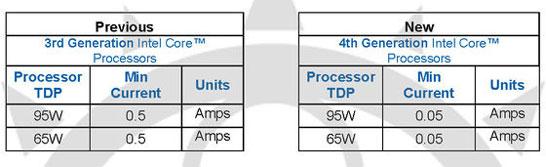 Требования к блокам питания для платформ Intel Ivy Bridge и Haswell