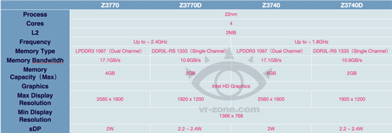 Неофициальные спецификации 22-нм процессоров Intel Atom для планшетов