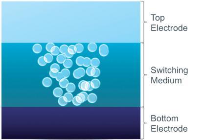 Схема организации ячейки ReRAM компании Crossbar (верхний электрод из серебра, середина из аморфного кремния, нижний электрод из поликристаллического кремния)
