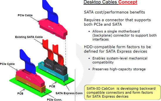 Накопители с интерфейсом PCI Express можно будет подключать в совместимый SATA-слот на материнской плате