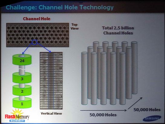 Настоящая 3D NAND компании Samsung