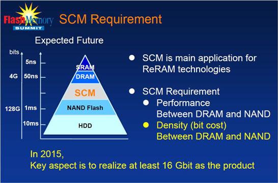 Память ReRAM как замена DRAM в составе буферов SSD, кэширующих систем и ОЗУ мобильных устройств (в терминах Sony —  storage-class memory или SCM)
