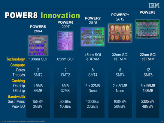 Наглядно об истории развития процессоров IBM Power