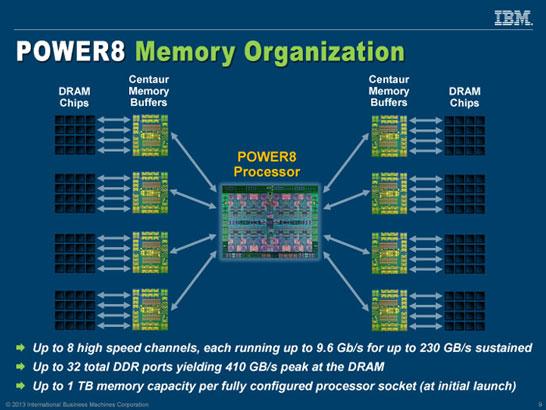 Схема организации подсистемы памяти процессоров IBM Power8