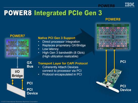 Процессоры IBM Power8 получат интегрированный контроллер PCI Express 3.0 и новый высокоскоростной интерфейс CAPI