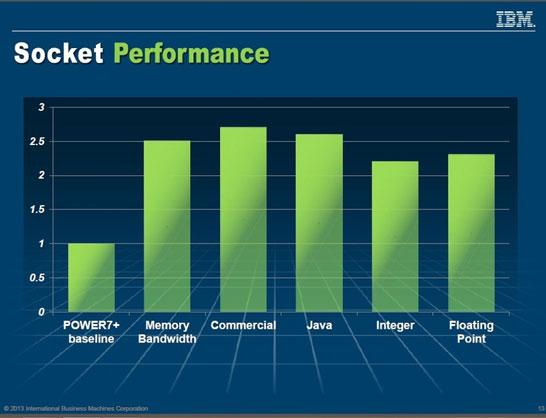 Рост производительности на каждый процессорный разъём при переходе от Power7 к Power8