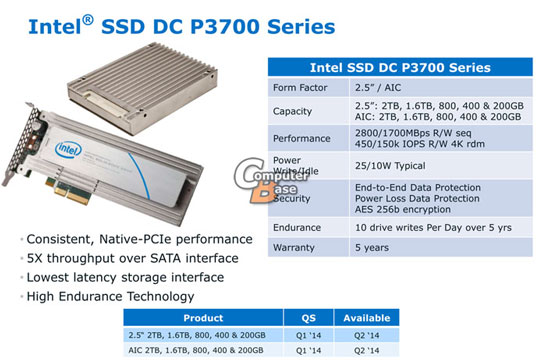 Состав и характеристики серии SSD Intel P3700