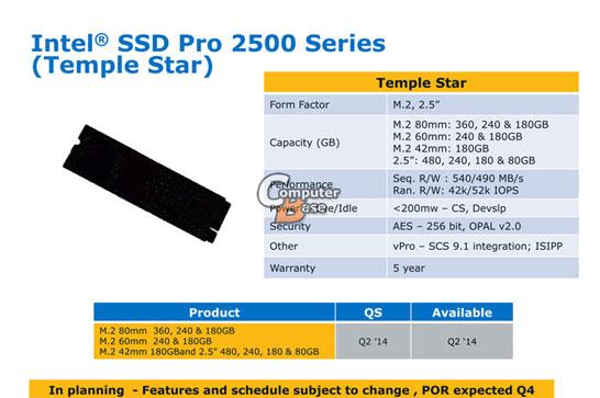 Состав и характеристики серии SSD Intel Pro 2500