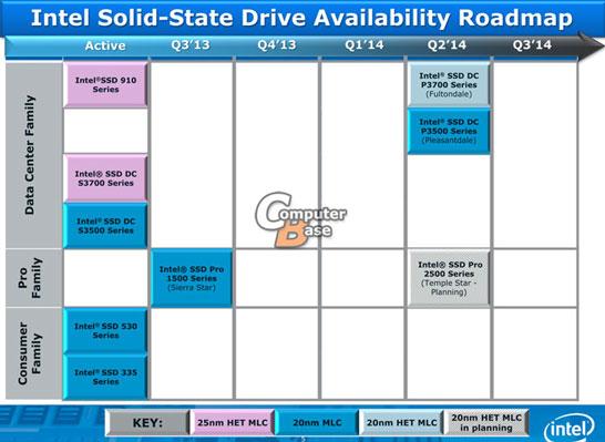 Планы по выпуску новых серий SSD Intel