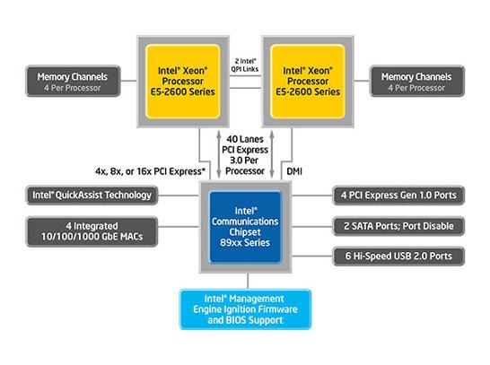 Блок-схема платформы Crystal Forest (сопроцессор Cave Creek)