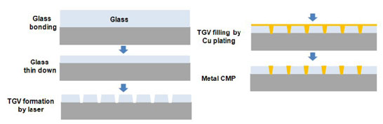 Стеклянная прокладка вместо кремниевой: от нанесения до металлизации медью и химико-механической полировки