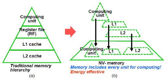 Единое пространство для «оперативной памяти» вычислительных ядер