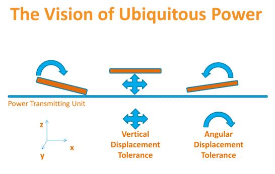 Наглядная инфографика: чем Rezence лучше Qi