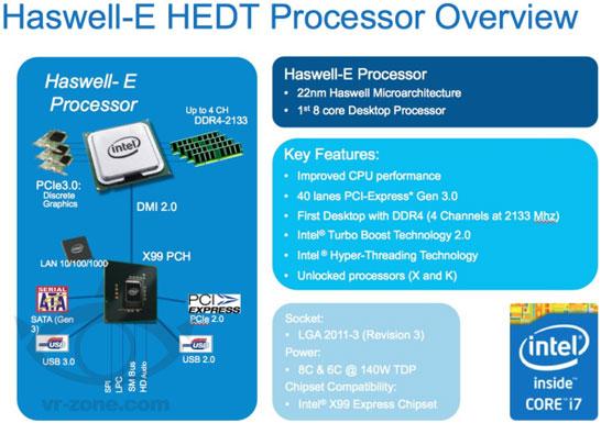 Состав платформы Intel Haswell-E