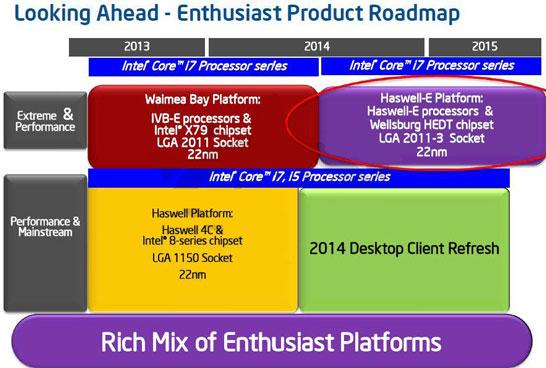 Платформа Intel LGA 2011-3 в планах компании